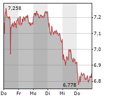 THYSSENKRUPP AG Chart 1 Jahr