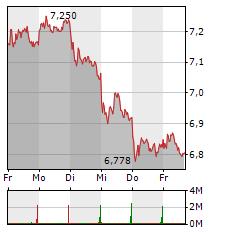 THYSSENKRUPP Aktie 1-Woche-Intraday-Chart