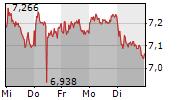 THYSSENKRUPP AG 1-Woche-Intraday-Chart