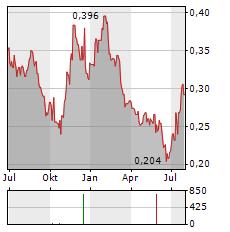 TIANGONG INTERNATIONAL Aktie Chart 1 Jahr