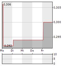 TIANGONG INTERNATIONAL Aktie 5-Tage-Chart