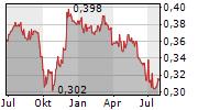 TIANJIN CAPITAL ENVIRONMENTAL PROTECTION GROUP CO LTD Chart 1 Jahr