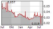 TIANJIN JINRAN PUBLIC UTILITIES CO LTD Chart 1 Jahr