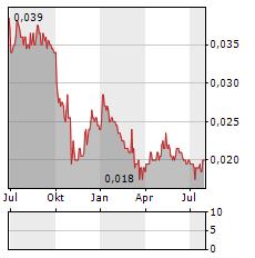 TIANJIN JINRAN Aktie Chart 1 Jahr