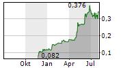 TIANYUN INTERNATIONAL HOLDINGS LTD Chart 1 Jahr