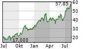 TIDEWATER INC Chart 1 Jahr