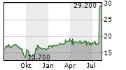 TIE KINETIX NV Chart 1 Jahr