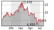 TIGER BRANDS LIMITED Chart 1 Jahr