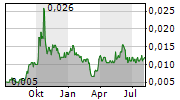 TIGERS REALM COAL LIMITED Chart 1 Jahr