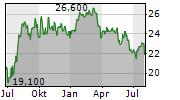 TIKEHAU CAPITAL SCA Chart 1 Jahr