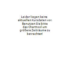 TILRAY Aktie Chart 1 Jahr