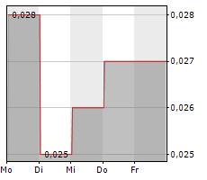 TILT HOLDINGS INC Chart 1 Jahr