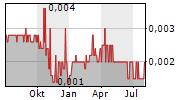 TIMELESS SOFTWARE LTD Chart 1 Jahr