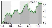 TIMKEN COMPANY Chart 1 Jahr
