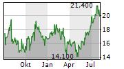 TIMKENSTEEL CORPORATION Chart 1 Jahr