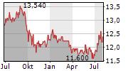 TINC COMM VA Chart 1 Jahr