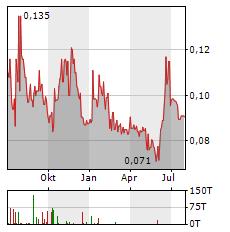TINKA RESOURCES Aktie Chart 1 Jahr