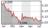 TINLEY BEVERAGE COMPANY INC Chart 1 Jahr