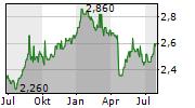 TISCO FINANCIAL GROUP PCL Chart 1 Jahr
