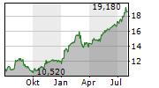 TITAN CEMENT INTERNATIONAL SA Chart 1 Jahr