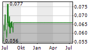 TITAN MINERALS LIMITED Chart 1 Jahr
