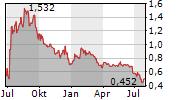 TITAN PHARMACEUTICALS INC Chart 1 Jahr