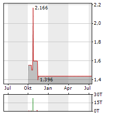 TITAN PHARMACEUTICALS Aktie Chart 1 Jahr