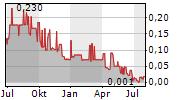 TITOMIC LIMITED Chart 1 Jahr