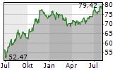TJX COMPANIES INC Chart 1 Jahr