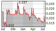TLOU ENERGY LIMITED Chart 1 Jahr