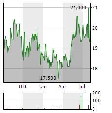 TMX GROUP Aktie Chart 1 Jahr