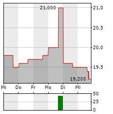 TMX GROUP Aktie 5-Tage-Chart