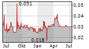 TNR GOLD CORP Chart 1 Jahr