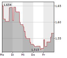 TOBII AB Chart 1 Jahr