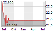 TOBU RAILWAY CO LTD Chart 1 Jahr