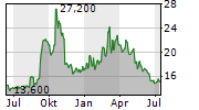 TOHO ZINC CO LTD Chart 1 Jahr