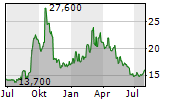 TOHO ZINC CO LTD Chart 1 Jahr