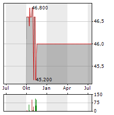TOKIO MARINE HOLDINGS Aktie Chart 1 Jahr