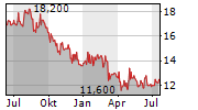 TOKUYAMA CORPORATION Chart 1 Jahr