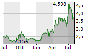 TOKYO ELECTRIC POWER COMPANY HOLDINGS INC Chart 1 Jahr