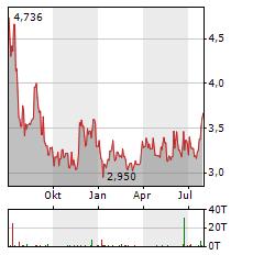 TEPCO Aktie Chart 1 Jahr