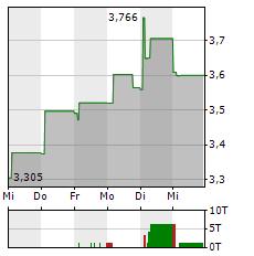 TEPCO Aktie 1-Woche-Intraday-Chart