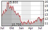 TOKYO TATEMONO CO LTD Chart 1 Jahr