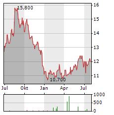 TOKYO TATEMONO Aktie Chart 1 Jahr