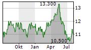 TOKYU CORPORATION Chart 1 Jahr