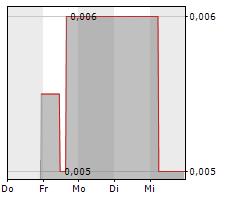 TOM TAILOR HOLDING SE Chart 1 Jahr