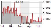 TOMCO ENERGY PLC Chart 1 Jahr