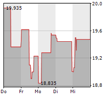 TOMRA SYSTEMS ASA Chart 1 Jahr