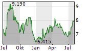 TOMTOM NV Chart 1 Jahr