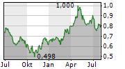 TONG REN TANG TECHNOLOGIES CO LTD Chart 1 Jahr